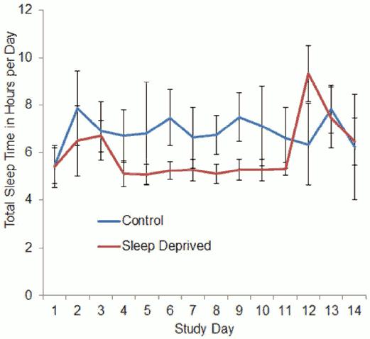 Skillnad i sömntimmar mellan grupperna