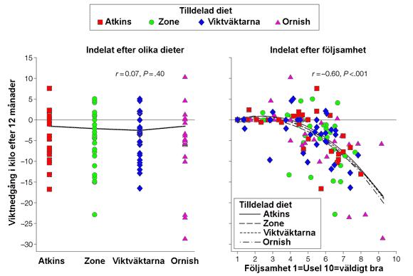 Betydelsen av följsamhet i viktnedgångsstudier