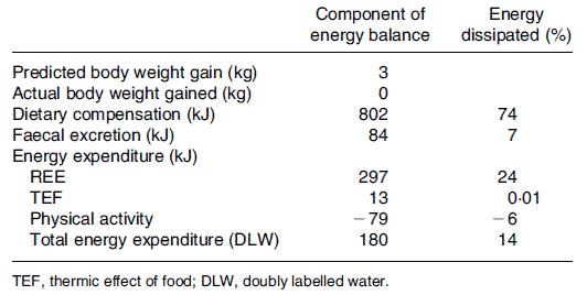 Hur deltagarna kompenserade för sitt kaloriintag