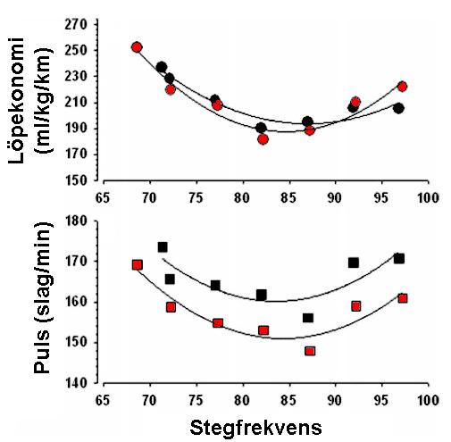 Du kan mäta upp en bra stegfrekvens för dig själv med hjälp av din puls