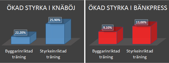 Skillnaden i resultat mellan byggarträning och styrkeinriktad styrketräning