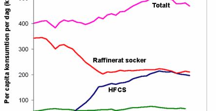 Kalorier från olika typer av sockerarter i USA