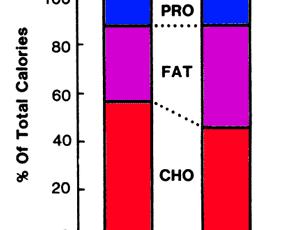 Amerikaner åt klart mer fett 1985 jämfört med 1910