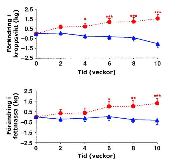 Förändring i vikt och fettmassa hos deltagarna som fick äta mer socker eller mer sötningsmedel
