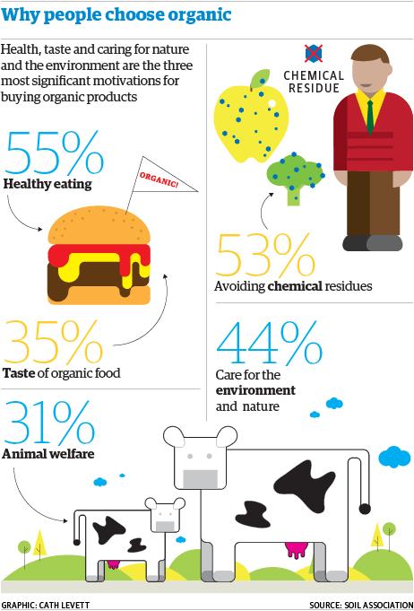 Infografik över de vanligaste orsakerna till att folk väljer ekologisk mat