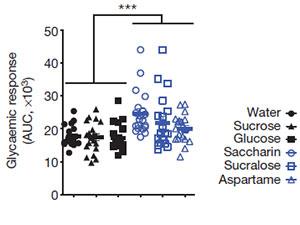 Effekten av sötningsmedel på blodsockerkontroll