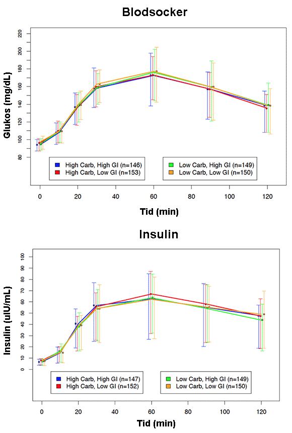 Skillnaden i glukostolerans före och efter de fyra olika dieterna