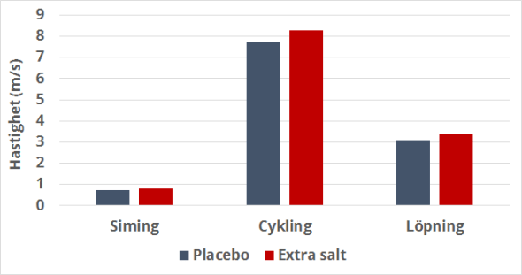 Effekten av extra salt på prestationen vid en halv ironman