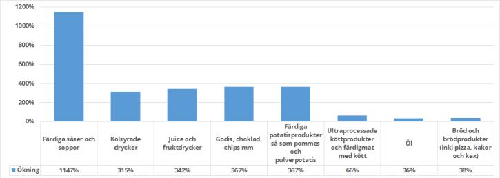 Procentuell ökning av flera livsmedelskategorier som jag klassar som skitmat