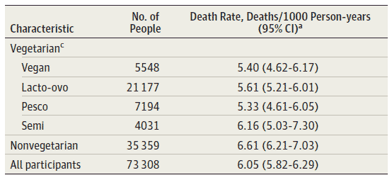 Antalet dödsfall per 1000 personår för sjundedagsadventister