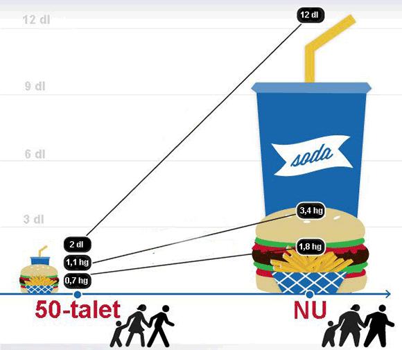 Exempel på hur portionsstorlekarna ökat. Den här datan kommer från CDC i USA, i Europa och Sverige är förändringen inte lika stor.