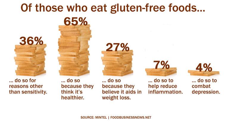 hur testar man sig för gluten