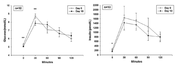 Blodsocker och insulin efter ett glukostoleranstest