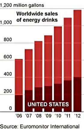 Försäljningen av energidrycker