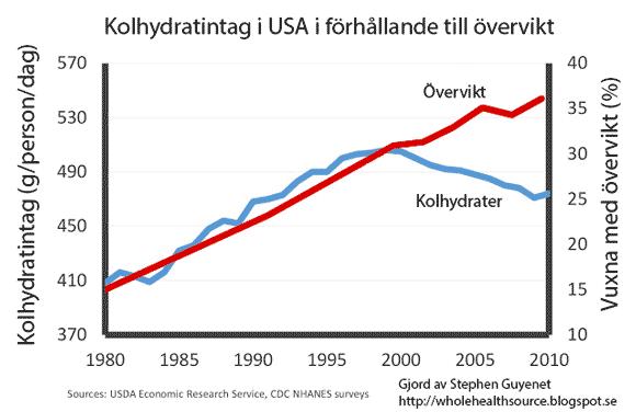 Förhållandet mellan kolhydrater och övervikt i USA