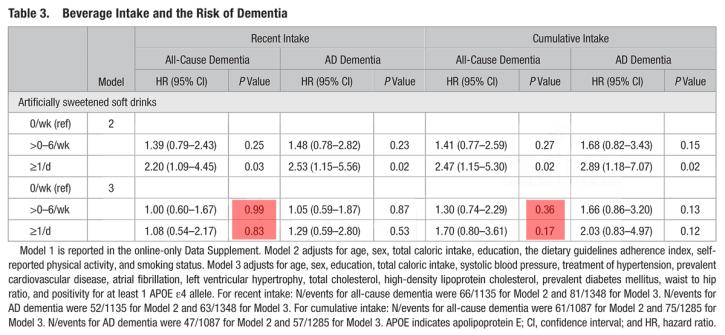 Risken för demens när man dricker lightläsk