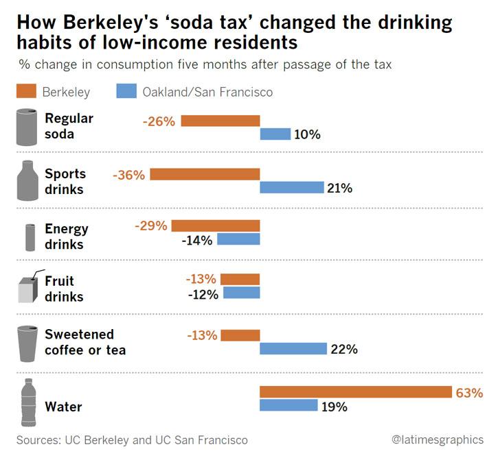 Förändring i försäljning av läsk och sockersötade drycker i Berkley efter skatten infördes