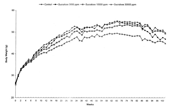 Förändring i kroppsvikt hos möss som äter sukralos över lång tid