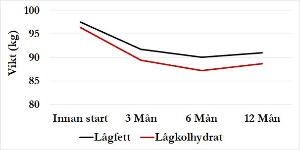 LCHF vs lågfett i DIETFITS