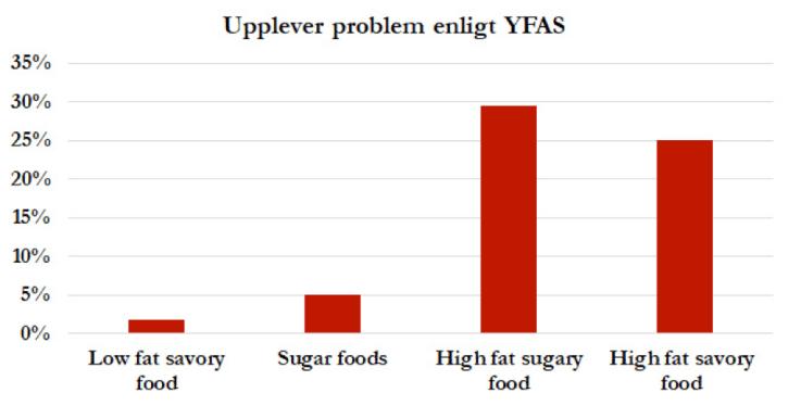 Det är mest kombinationen av sött, fett och energitäthet som är ett problem
