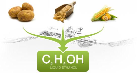Ethanol-BTL