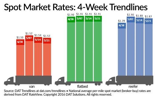 Spot Market Rates