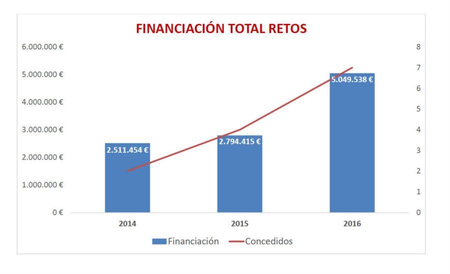 Financiación Total RETOS 2016