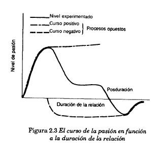 El triángulo del amor, una teoría de Robert J. Sternberg (4/6)