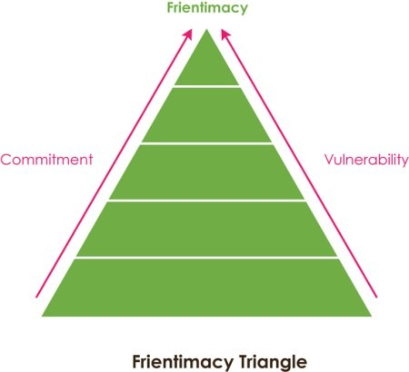 2015-01-27-FrientimacyTriangle
