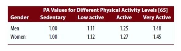 Coefficient d'activité