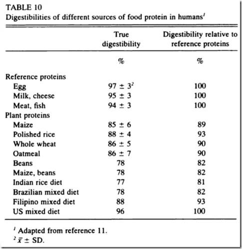 digestibilité des protéines