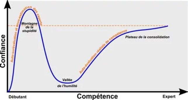 Courbe de l'effet Dunning Kruger