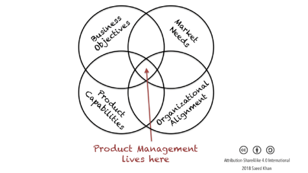 Product Management Venn Diagram