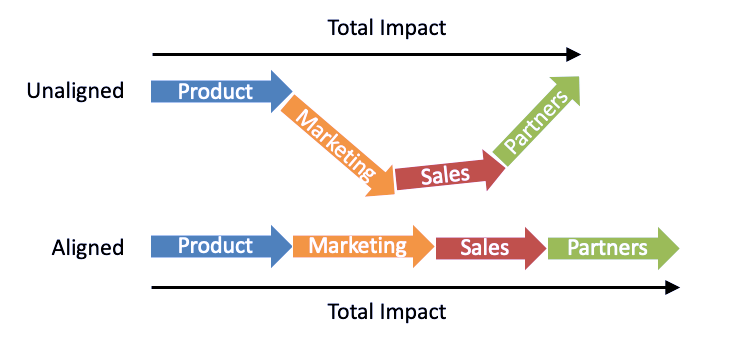 2 sets of the same vectors  Product, Marketing, Sales, Partners.  Top vectors are not aligned Bottom vectors are aligned  Total impact of bottom aligned vectors is larger.