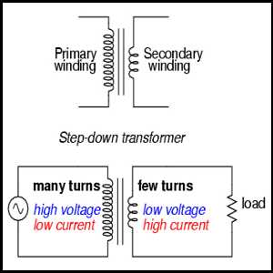 Perfect choice of step down transformers for outdoor