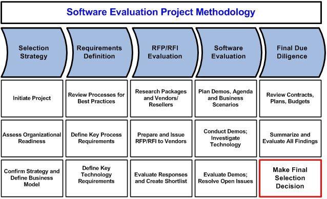 imgtsisoftwareevaluation – Software Evaluation