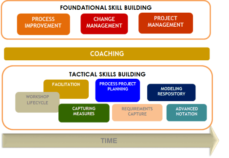 pmo-foundation-and-skill-building