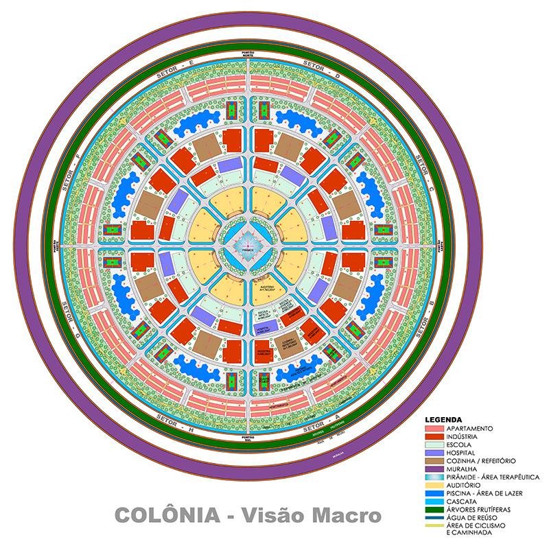 Estrutura organizacional do projeto das colônias
