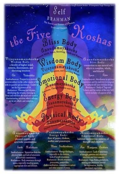 five-koshas