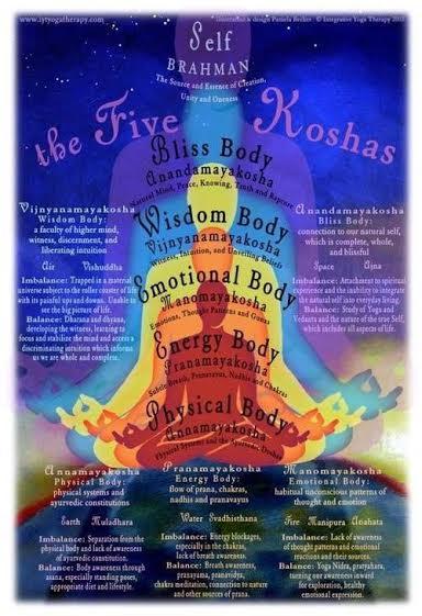 five-koshas