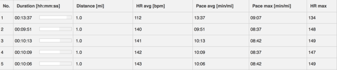 Graph showing mile times during the MAF during my first month of Ironman Training
