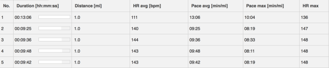 Graph 2 showing mile times during the MAF during my first month of Ironman Training