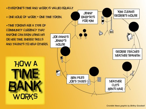 how-a-time-bank-works