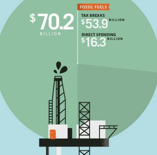 fossil fuel subsidy chart