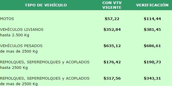 costo-verificacion-tecnica-vehicular-provincia-buenos-aires