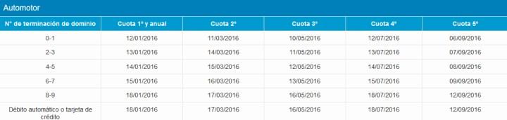 Calendario de vencimiento del impuesto automotor provincial ARBA