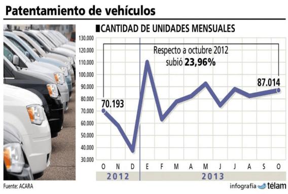 Infografía sobre el patentamiento de vehículos