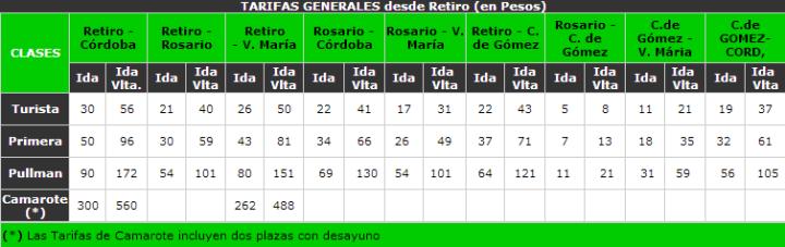 Tarifas generales de los pasajes del Tren Cordoba - Buenos Aires