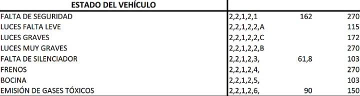 precio-multas-estado-vehiculo-municipalidad-cordoba