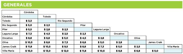 Tarifa general de precios del tren Cordoba - Villa Maria
